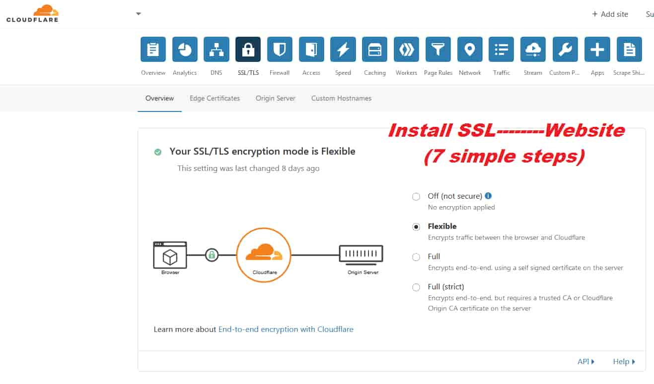 How can install free Cloudflare SSL certificate in your website? Quick Steps