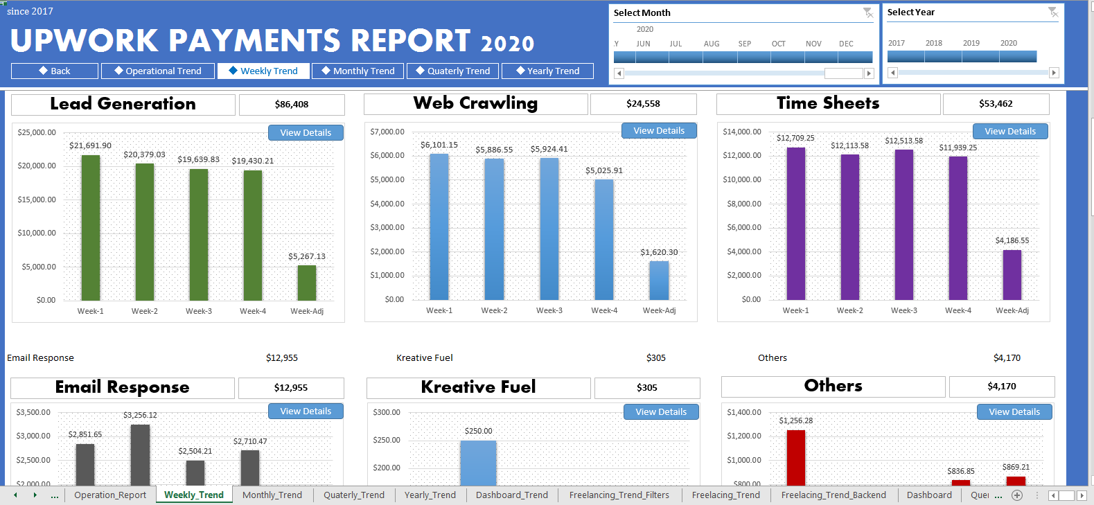 weekly report graphical design in excel